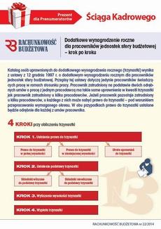 Ściąga Kadrowego - Dodatkowe wynagrodzenie roczne dla pracowników jednostek sfery budżetowej